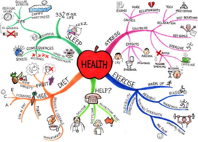 health-mindmap